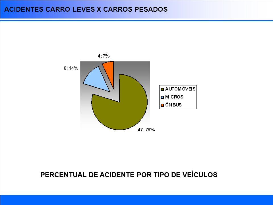 CAUSAS DE ACIDENTE PRINCIPAIS CONDIÇÕES QUE CONTRIBUEM PARA ACIDENTES Fonte: PRE