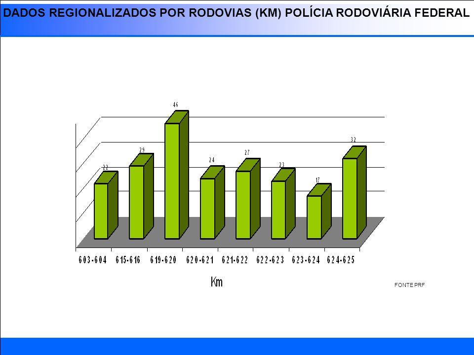 REGIONALIZADOS POR RODOVIAS (BA) POLÍCIA RODOVIÁRIA ESTADUAL FONTE PRE