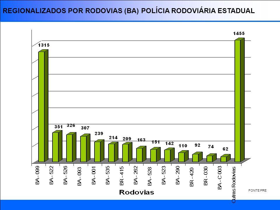 SEGURANÇA NO TRANSPORTE DOS TRABALHADORES DO PÓLO DE CAMAÇARI POLÍCIA RODOVIÁRIA FEDERAL POLÍCIA RODOVIÁRIA ESTADUAL