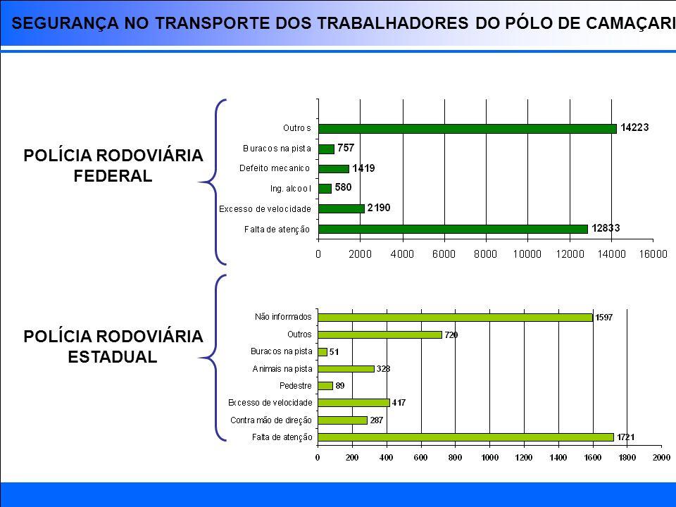 DADOS POLÍCIA RODOVIÁRIA ESTADUAL NÚMERO DE ACIDENTES 2008 Aumento considerável de utilização de veículos leves durante a semana.