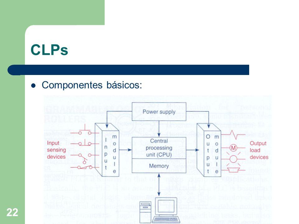 22 CLPs Componentes básicos: