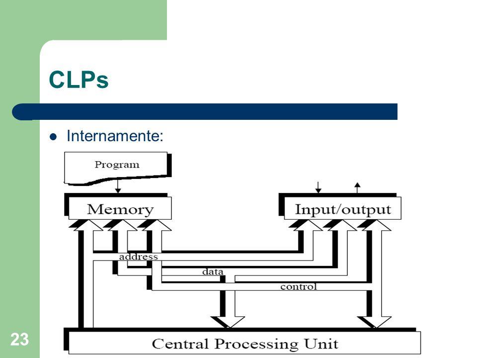 23 CLPs Internamente: