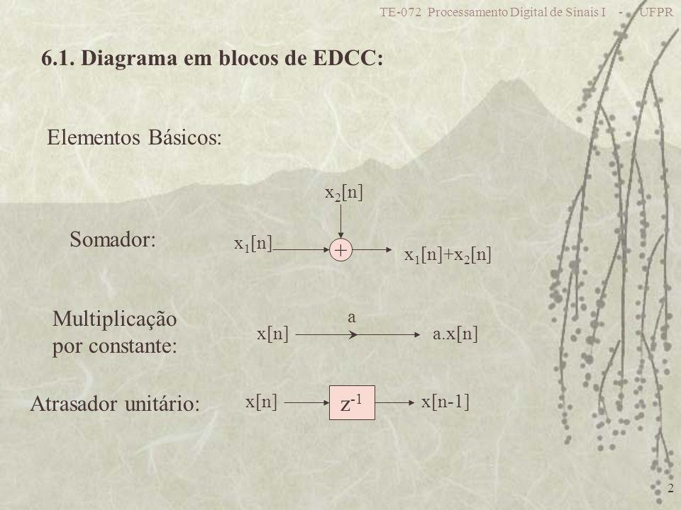 TE-072 Processamento Digital de Sinais I - UFPR 2 6.1. Diagrama em blocos de EDCC: Elementos Básicos: + x 1 [n] x 2 [n] x 1 [n]+x 2 [n] x[n] a a.x[n]