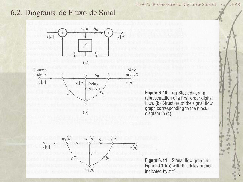 TE-072 Processamento Digital de Sinais I - UFPR 29 6.7.5. Exemplo de quantização em filtro FIR