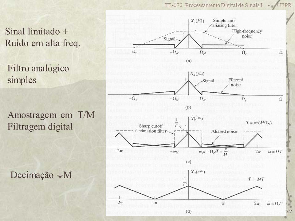 TE-072 Processamento Digital de Sinais I - UFPR 37 Sinal limitado + Ruído em alta freq. Filtro analógico simples Amostragem em T/M Filtragem digital D