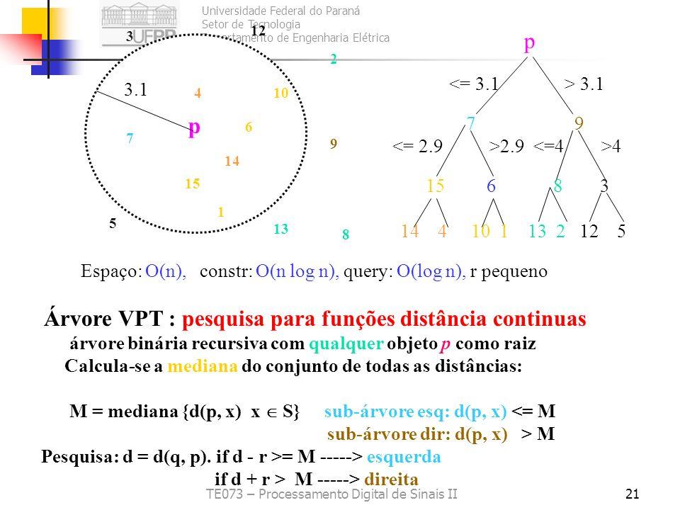 Universidade Federal do Paraná Setor de Tecnologia Departamento de Engenharia Elétrica TE073 – Processamento Digital de Sinais II21 Árvore VPT : pesqu