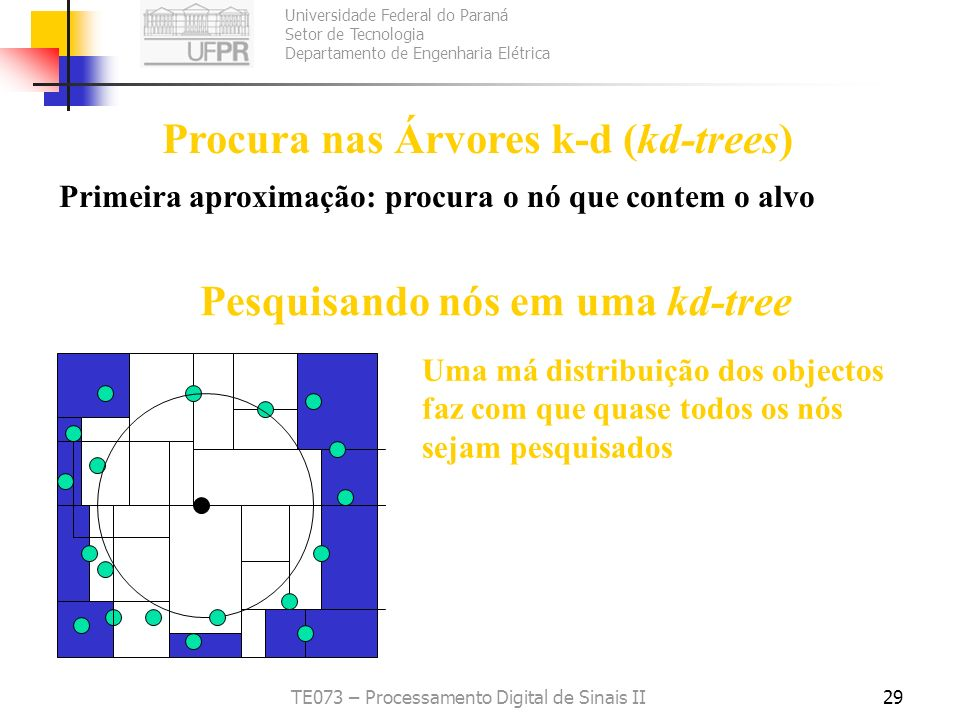 Universidade Federal do Paraná Setor de Tecnologia Departamento de Engenharia Elétrica TE073 – Processamento Digital de Sinais II29 Procura nas Árvore