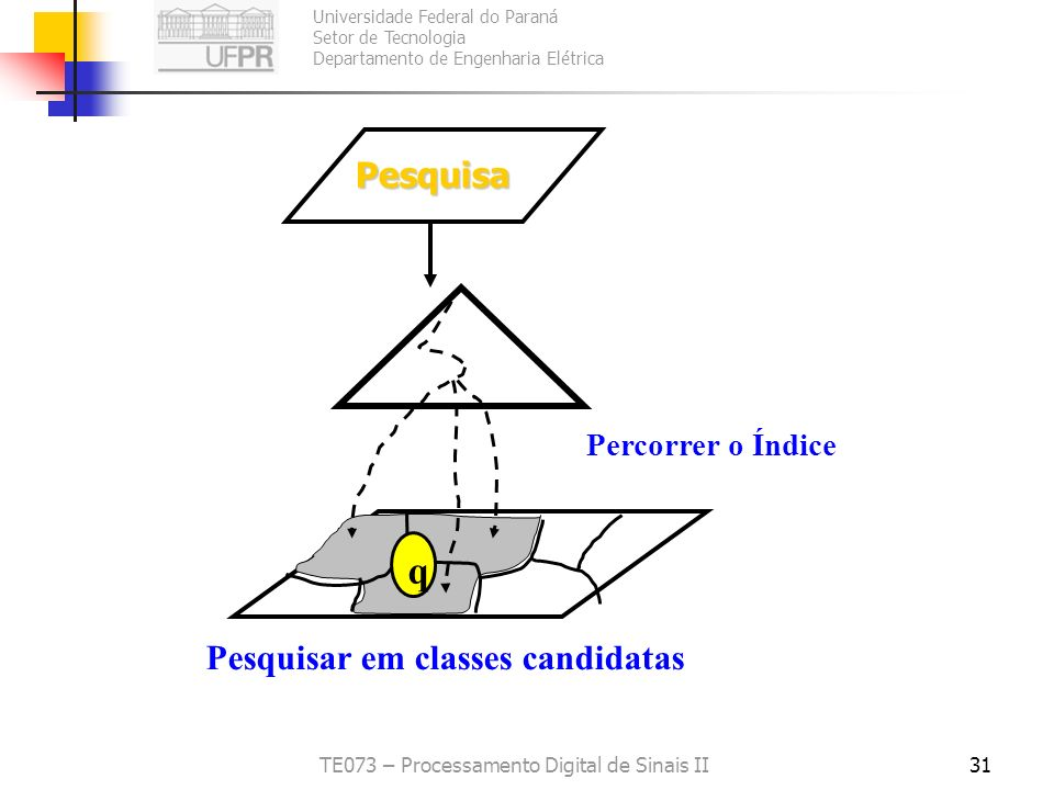 Universidade Federal do Paraná Setor de Tecnologia Departamento de Engenharia Elétrica TE073 – Processamento Digital de Sinais II31 Pesquisar em class