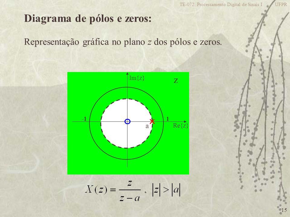15 TE-072 Processamento Digital de Sinais I - UFPR Diagrama de pólos e zeros: Representação gráfica no plano z dos pólos e zeros. z 1 Re{z} Im{z} a