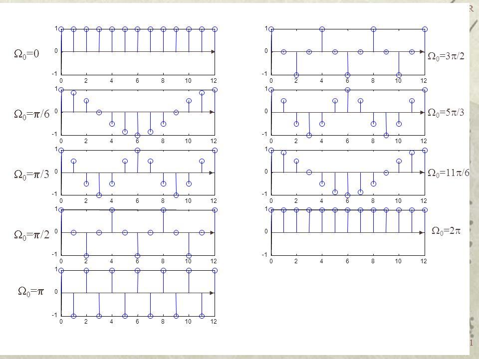 TE-708 Processamento Digital de Sinais - UFPR 11 024681012 0 1 024681012 0 1 024681012 0 1 024681012 0 1 024681012 0 1 024681012 0 1 024681012 0 1 024