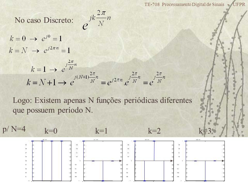 TE-708 Processamento Digital de Sinais - UFPR 14 No caso Discreto: Logo: Existem apenas N funções periódicas diferentes que possuem período N. k=0k=1k