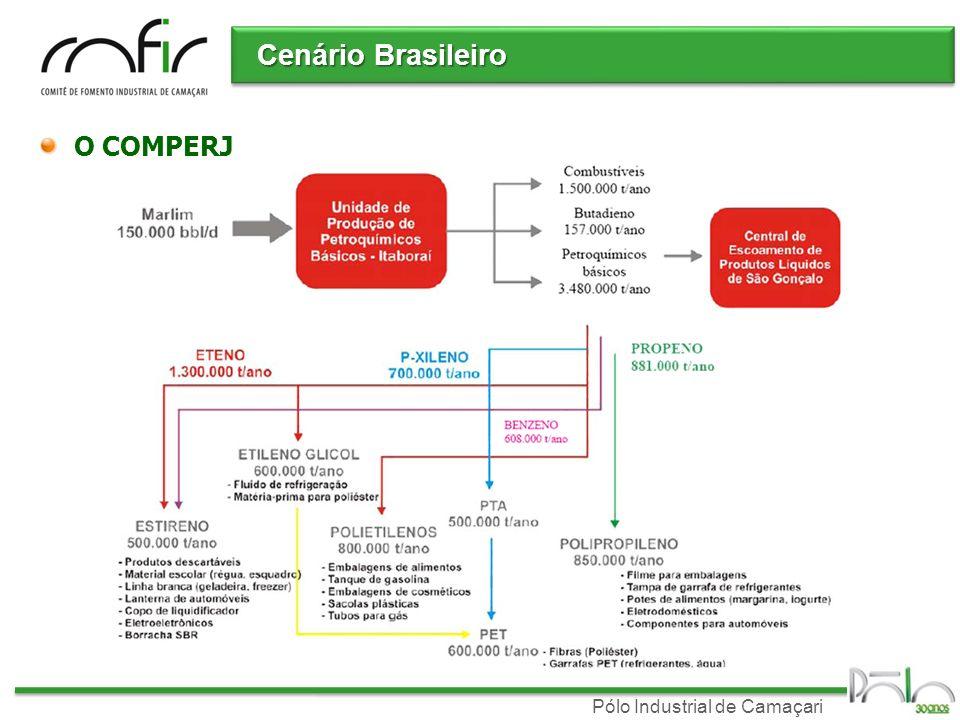 Pólo Industrial de Camaçari Cenário Brasileiro O COMPERJ