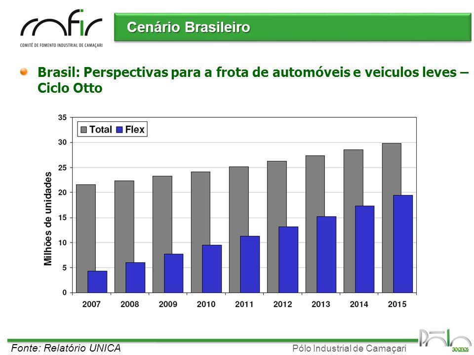 Pólo Industrial de Camaçari Cenário Brasileiro Brasil: Perspectivas para a frota de automóveis e veiculos leves – Ciclo Otto Fonte: Relatório UNICA
