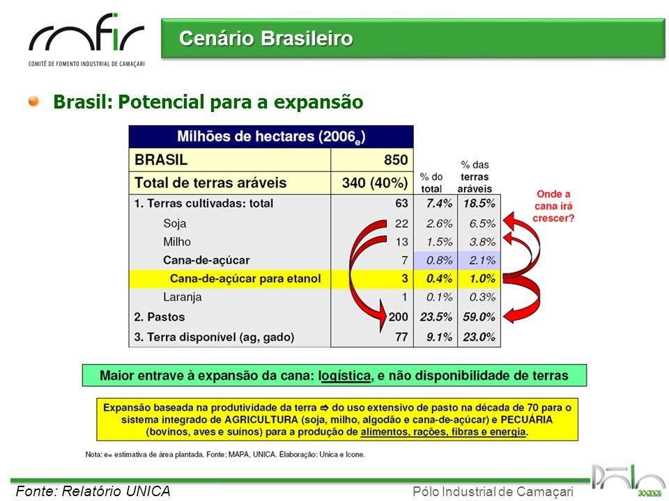 Pólo Industrial de Camaçari Cenário Brasileiro Fonte: Relatório UNICA Brasil: Potencial para a expansão