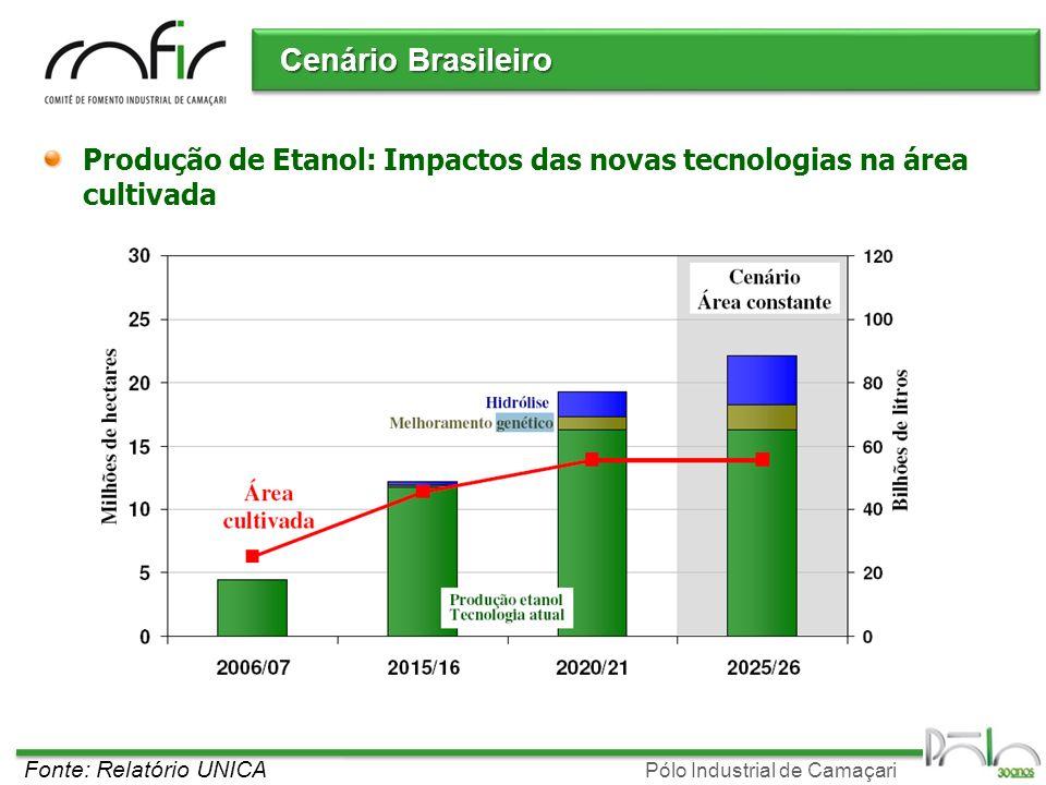 Pólo Industrial de Camaçari Cenário Brasileiro Fonte: Relatório UNICA Produção de Etanol: Impactos das novas tecnologias na área cultivada
