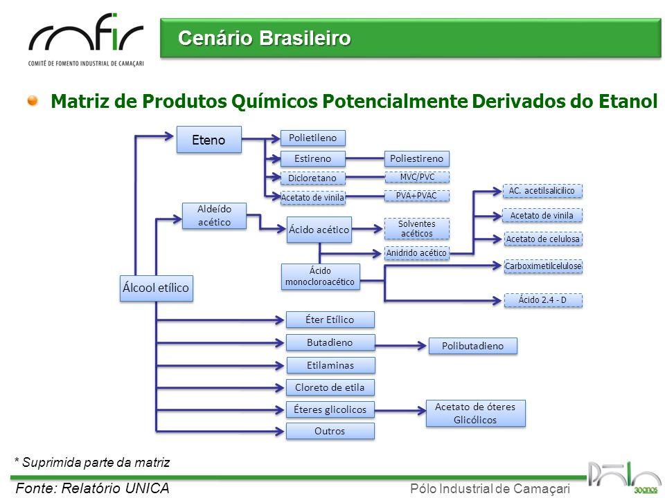 Pólo Industrial de Camaçari Cenário Brasileiro Matriz de Produtos Químicos Potencialmente Derivados do Etanol * Suprimida parte da matriz Fonte: Relat