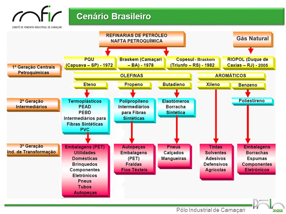 Pólo Industrial de Camaçari Cenário Brasileiro