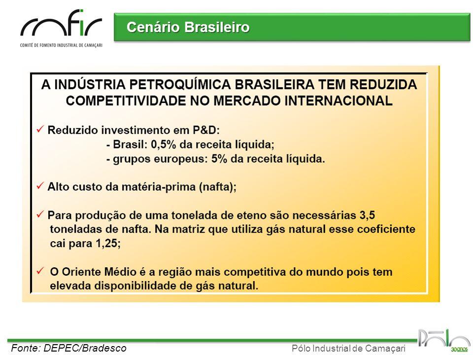Pólo Industrial de Camaçari Cenário Brasileiro Fonte: DEPEC/Bradesco