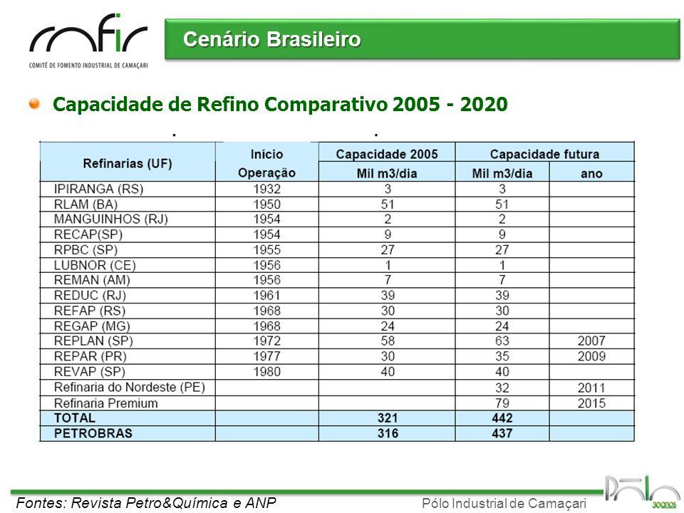 Pólo Industrial de Camaçari Cenário Brasileiro Capacidade de Refino Comparativo 2005 - 2020 Fontes: Revista Petro&Química e ANP