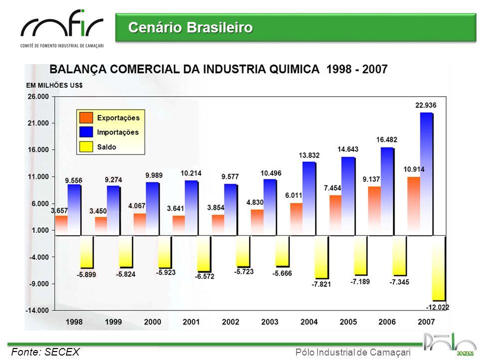 Pólo Industrial de Camaçari Cenário Brasileiro Fonte: SECEX