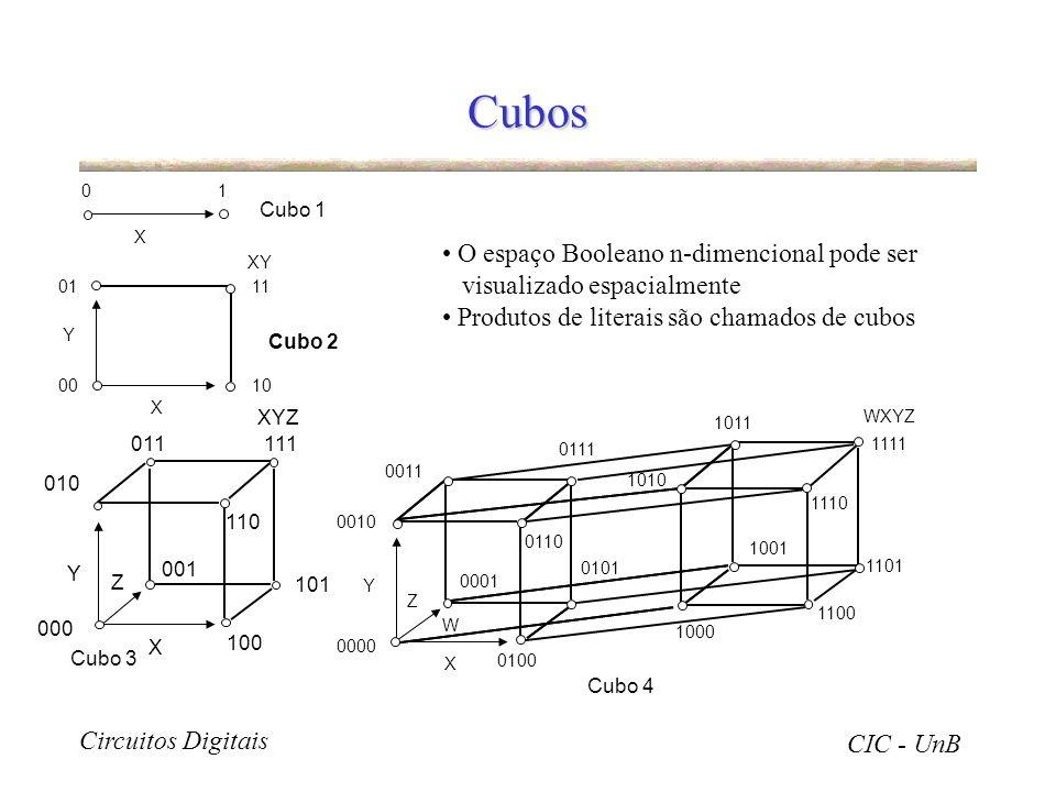 Circuitos Digitais CIC - UnB Cubos O espaço Booleano n-dimencional pode ser visualizado espacialmente Produtos de literais são chamados de cubos Cubo