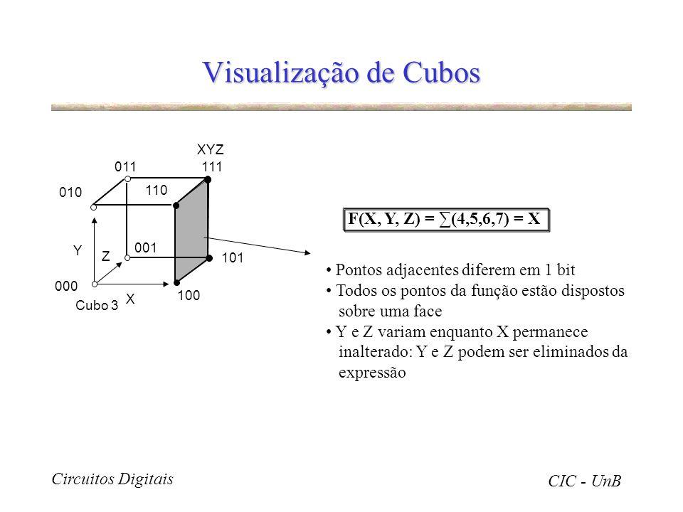 Circuitos Digitais CIC - UnB Visualização de Cubos Cubo 3 XYZ X 011 010 000 001 111 110 100 101 Y Z Pontos adjacentes diferem em 1 bit Todos os pontos