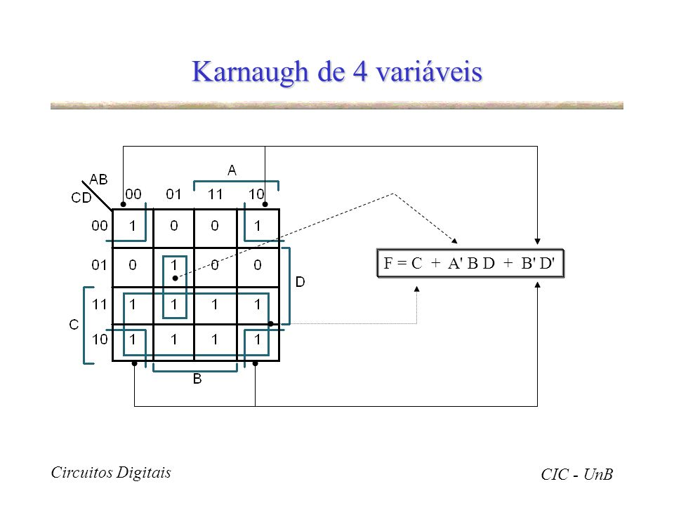 Circuitos Digitais CIC - UnB Karnaugh de 4 variáveis F = C + A' B D + B' D'