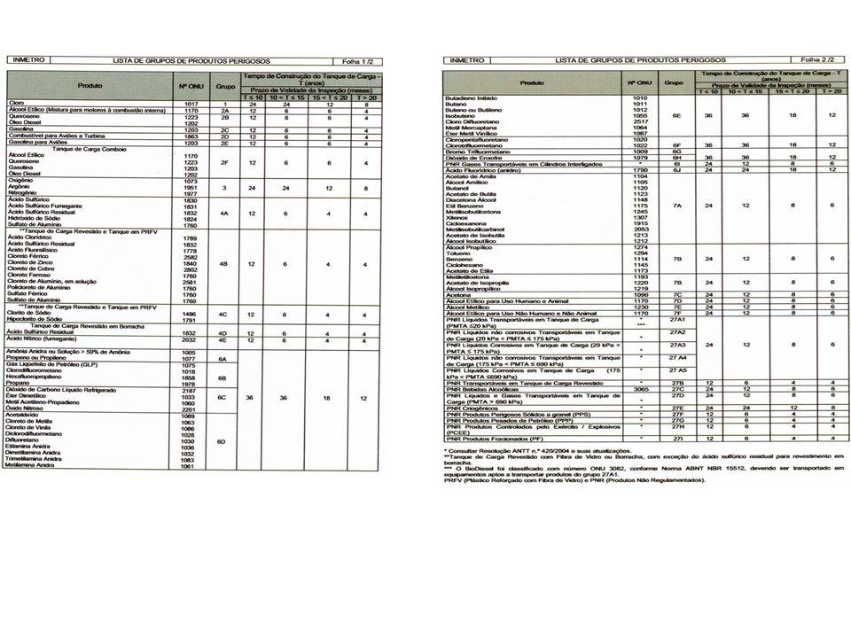4.2 TRANSPORTE RODOVIÁRIO DE PRODUTOS PERIGOSOS EMBALADOS Para o Transporte de Produtos Perigosos Embalados existe um Regulamento Técnico da Qualidade para Inspeções Periódicas de Carroçarias de APLICAÇÃO OPCIONAL.