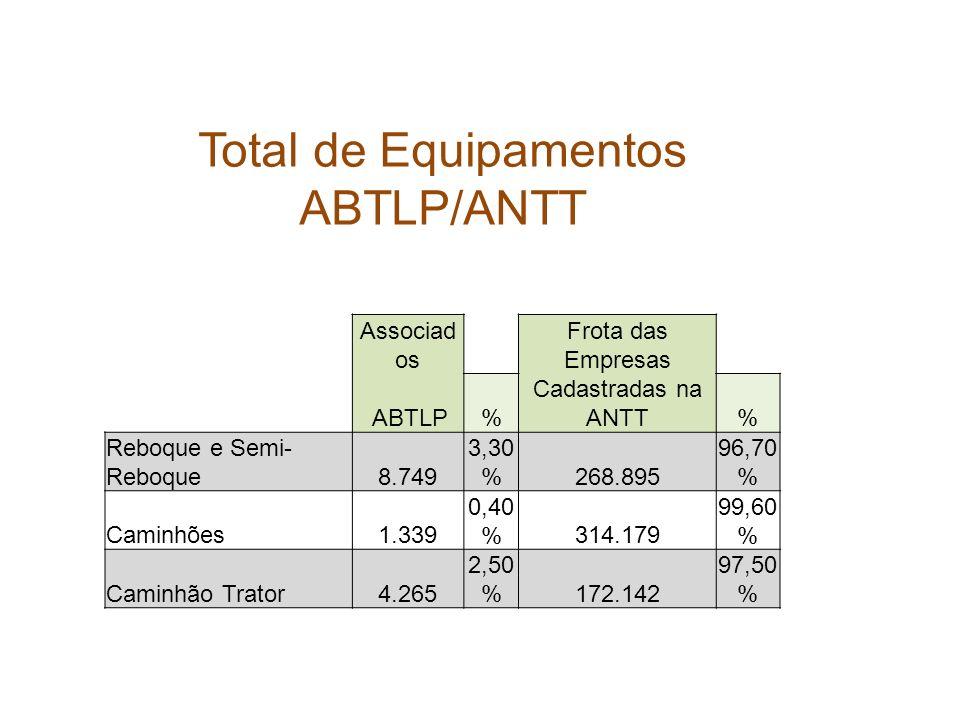 Total de Equipamentos ABTLP/ANTT Associad os Frota das Empresas ABTLP% Cadastradas na ANTT% Reboque e Semi- Reboque8.749 3,30 %268.895 96,70 % Caminhõ