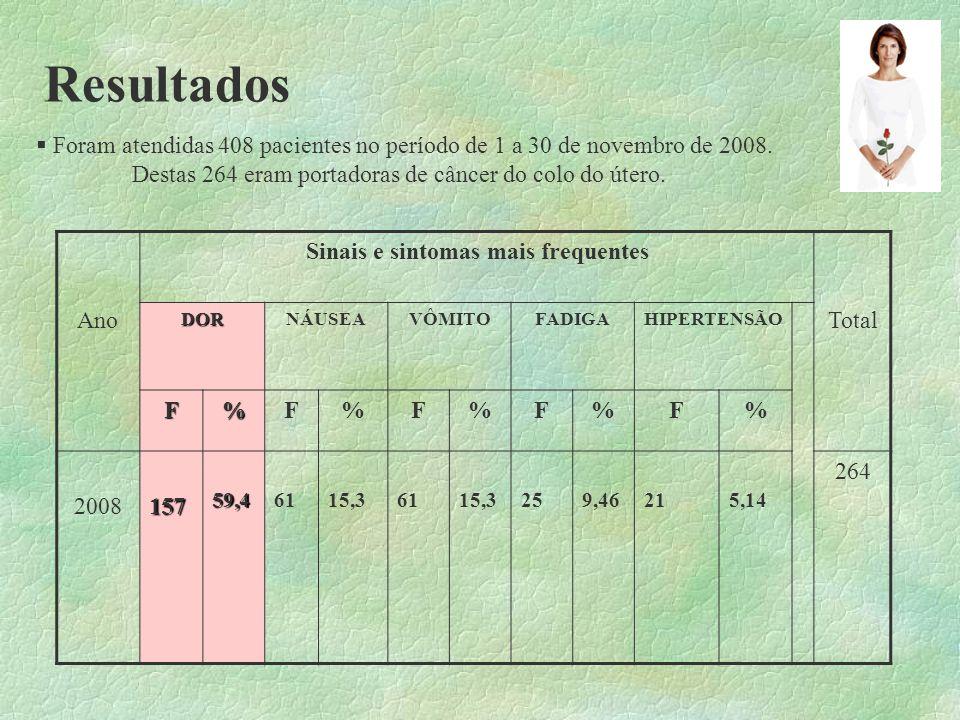 Resultados Foram atendidas 408 pacientes no período de 1 a 30 de novembro de 2008. Destas 264 eram portadoras de câncer do colo do útero. Ano Sinais e