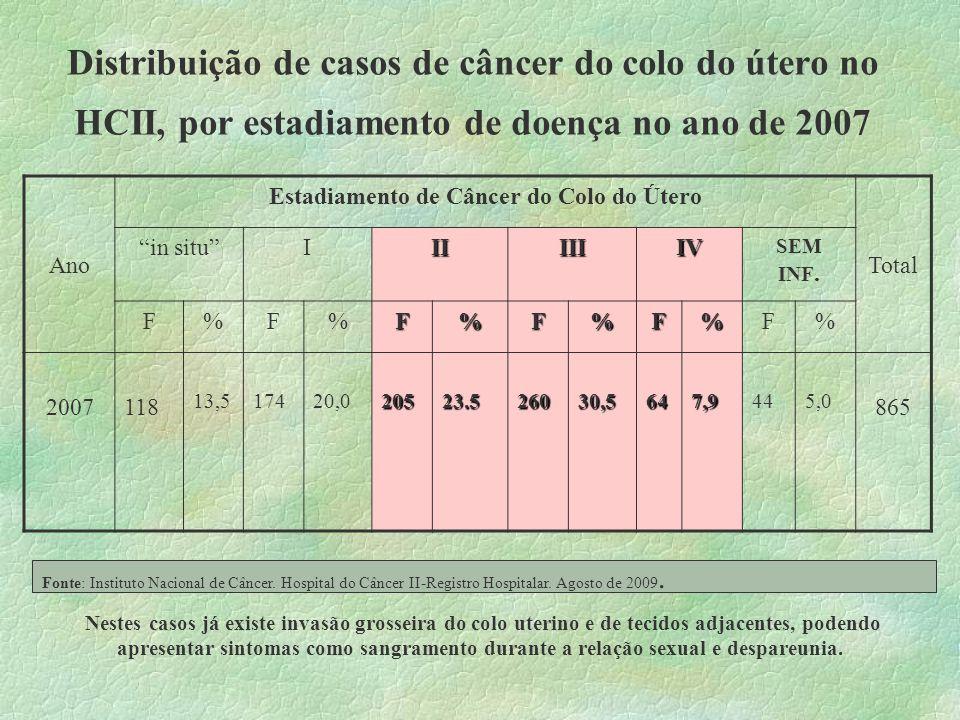 Distribuição de casos de câncer do colo do útero no HCII, por estadiamento de doença no ano de 2007 Ano Estadiamento de Câncer do Colo do Útero Total