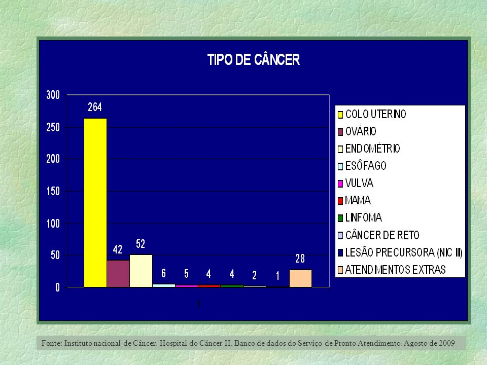 Fonte: Instituto nacional de Câncer. Hospital do Câncer II. Banco de dados do Serviço de Pronto Atendimento. Agosto de 2009