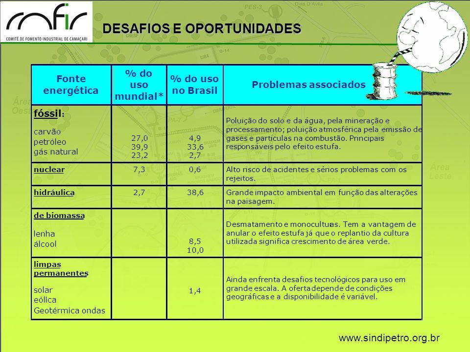 DESAFIOS E OPORTUNIDADES www.sindipetro.org.br Fonte energética % do uso mundial* % do uso no Brasil Problemas associados fóssil : carvão petróleo gás