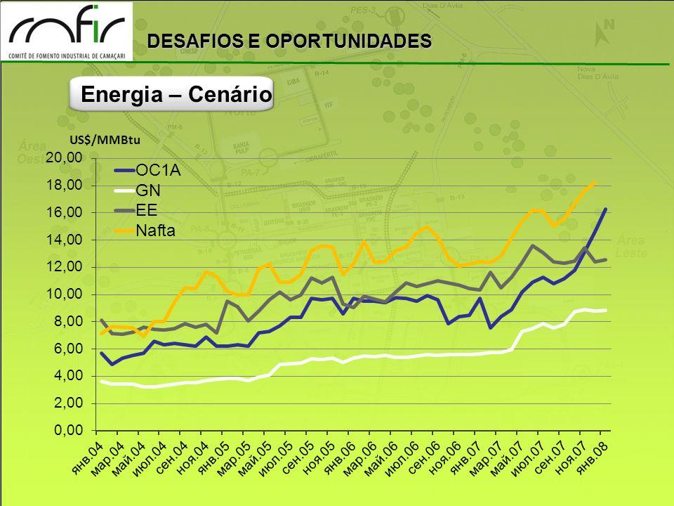 DESAFIOS E OPORTUNIDADES Energia – Cenário