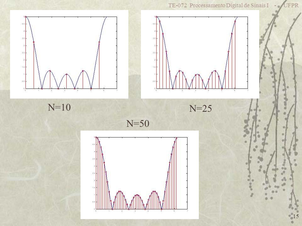 TE-072 Processamento Digital de Sinais I - UFPR 15 N=10 N=25 N=50