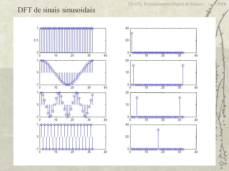 TE-072 Processamento Digital de Sinais I - UFPR 16 010203040 0 0.5 1 010203040 0 20 40 010203040 0 1 010203040 0 10 20 010203040 0 1 010203040 0 10 20 010203040 0 1 010203040 0 20 40 DFT de sinais sinusoidais