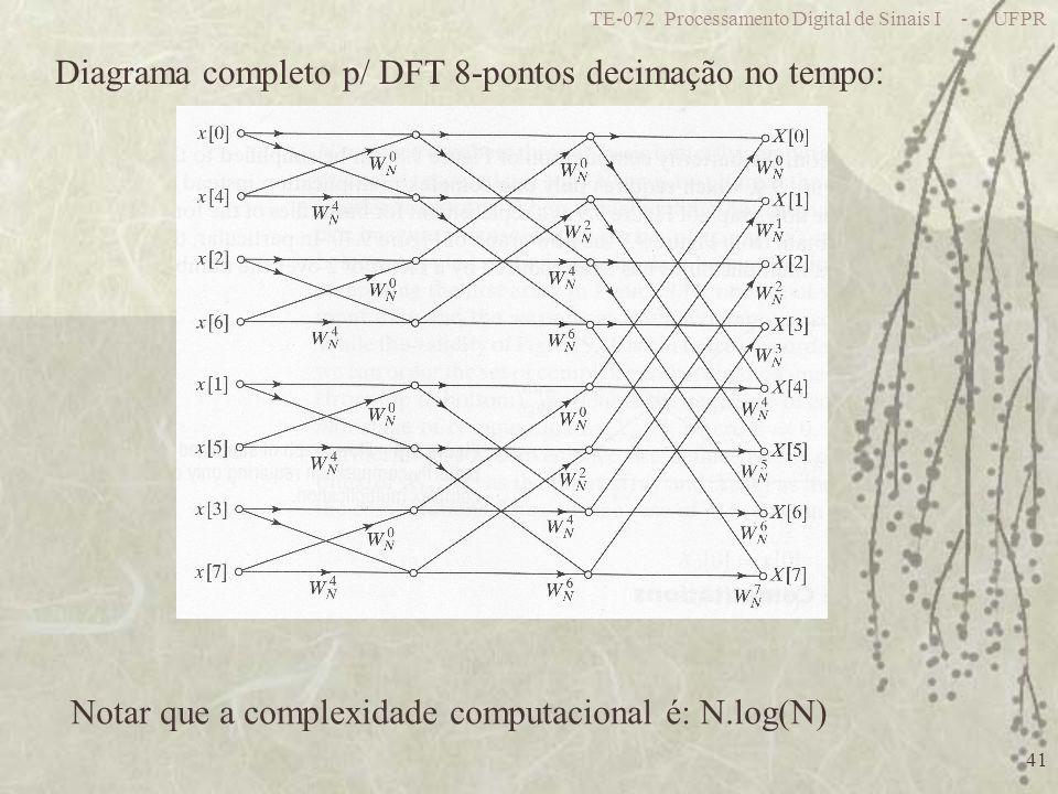 TE-072 Processamento Digital de Sinais I - UFPR 41 Diagrama completo p/ DFT 8-pontos decimação no tempo: Notar que a complexidade computacional é: N.log(N)