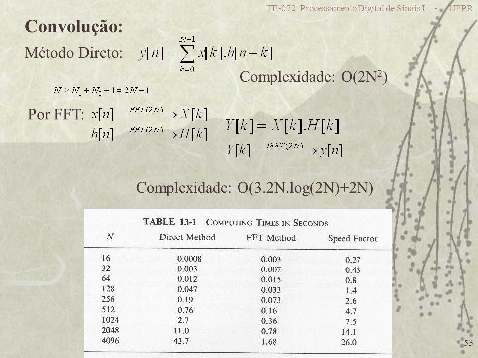 TE-072 Processamento Digital de Sinais I - UFPR 53 Convolução: Complexidade: O(2N 2 ) Método Direto: Por FFT: Complexidade: O(3.2N.log(2N)+2N)