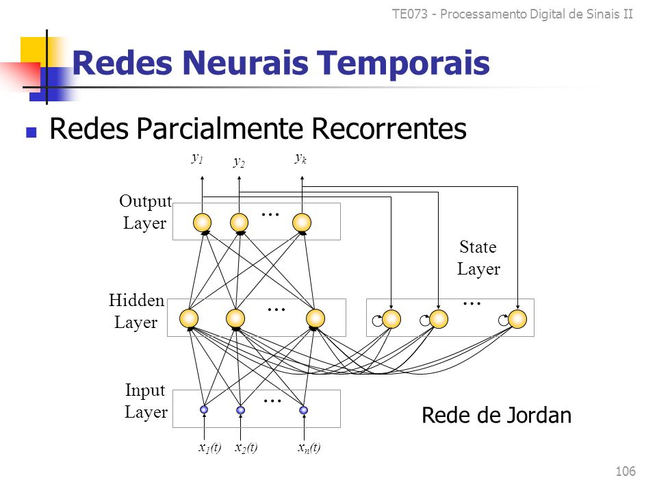 TE073 - Processamento Digital de Sinais II 106 Redes Neurais Temporais Redes Parcialmente Recorrentes Input Layer Hidden Layer Output Layer State Laye