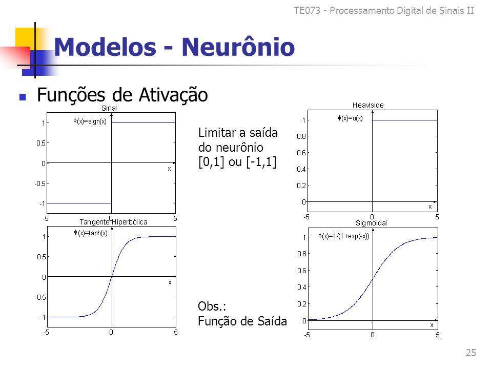 TE073 - Processamento Digital de Sinais II 25 Modelos - Neurônio Funções de Ativação Limitar a saída do neurônio [0,1] ou [-1,1] Obs.: Função de Saída