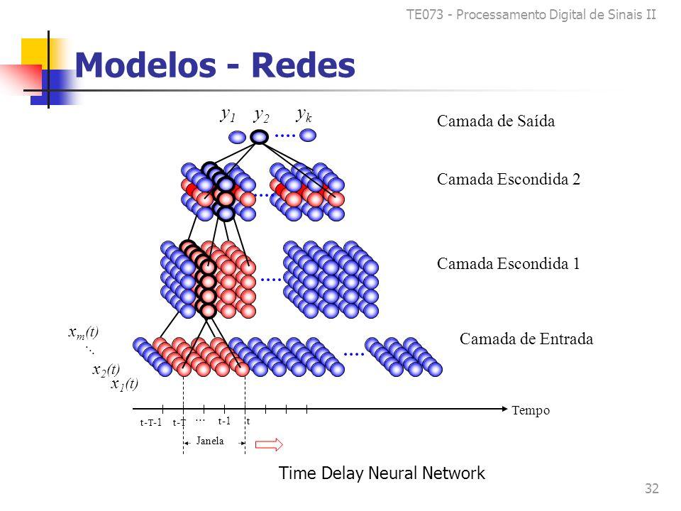 TE073 - Processamento Digital de Sinais II 32 Modelos - Redes