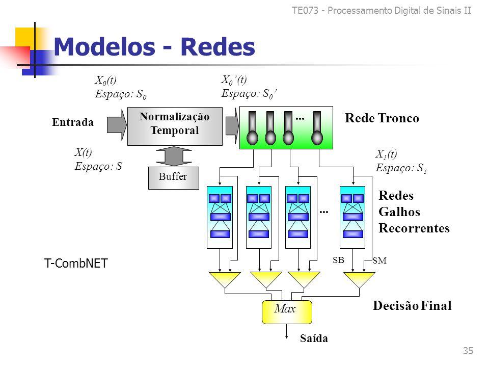 TE073 - Processamento Digital de Sinais II 35 Modelos - Redes X 0 (t) Espaço: S 0 X 1 (t) Espaço: S 1 X 0 (t) Espaço: S 0 X(t) Espaço: S Entrada Normalização Temporal Buffer SM SB...