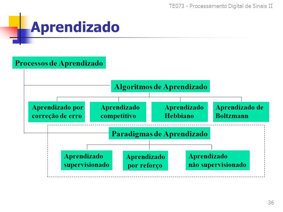 TE073 - Processamento Digital de Sinais II 36 Aprendizado Aprendizado por correção de erro Aprendizado competitivo Aprendizado Hebbiano Aprendizado de Boltzmann Algoritmos de Aprendizado Aprendizado supervisionado Aprendizado não supervisionado Paradigmas de Aprendizado Processos de Aprendizado Aprendizado por reforço