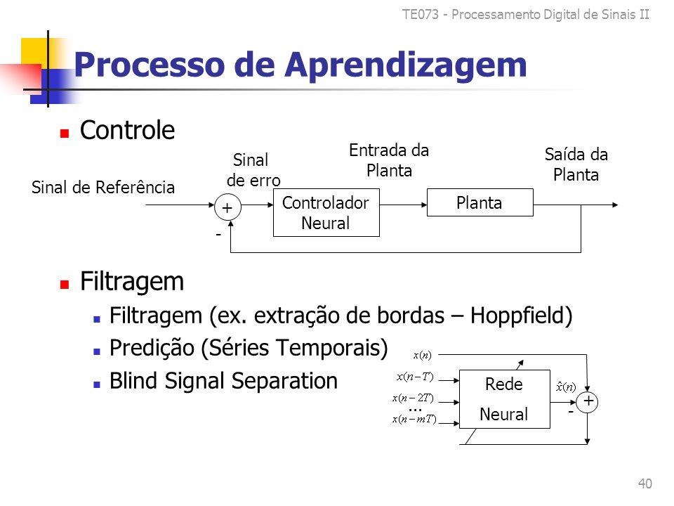 TE073 - Processamento Digital de Sinais II 40 Processo de Aprendizagem Controle Filtragem Filtragem (ex.