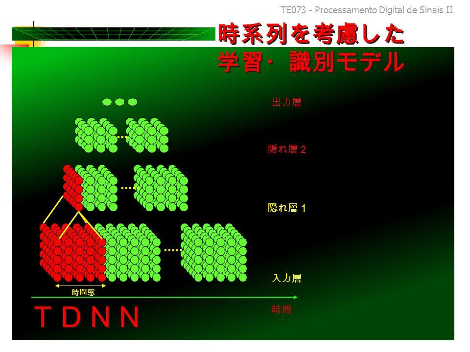 TE073 - Processamento Digital de Sinais II 97
