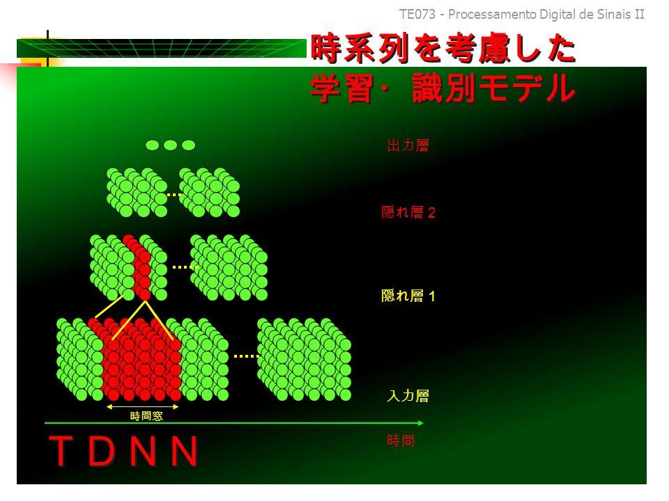 TE073 - Processamento Digital de Sinais II 99