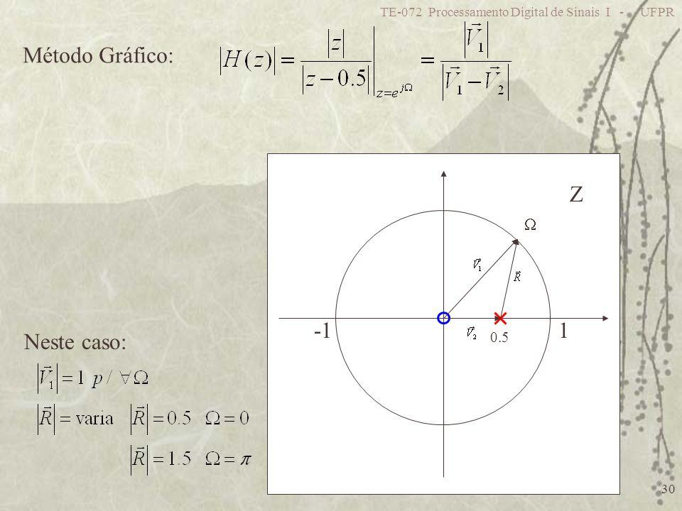 TE-072 Processamento Digital de Sinais I - UFPR 30 Método Gráfico: 0.5 1 Z Neste caso:
