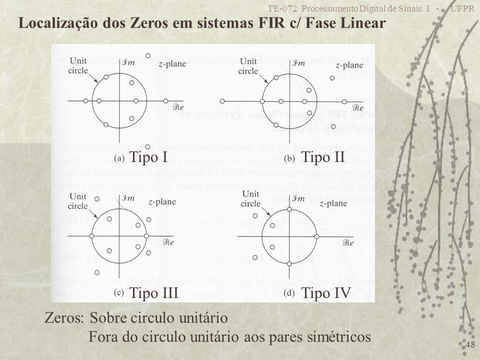TE-072 Processamento Digital de Sinais I - UFPR 48 Localização dos Zeros em sistemas FIR c/ Fase Linear Zeros: Sobre circulo unitário Fora do circulo