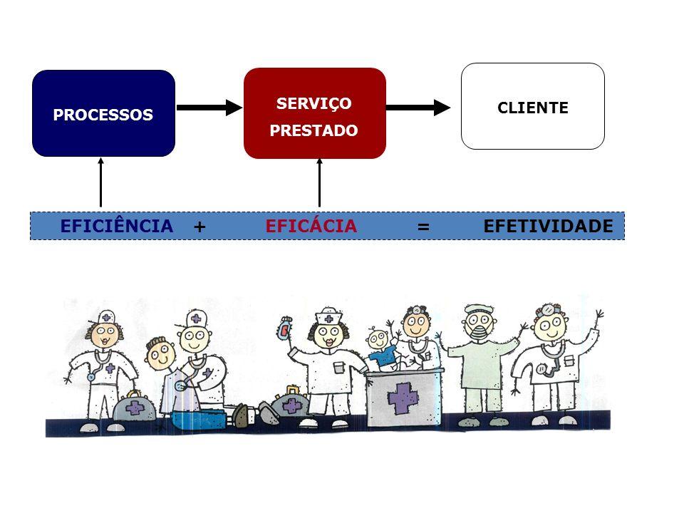 PROCESSOS SERVIÇO PRESTADO CLIENTE EFICIÊNCIA + EFICÁCIA = EFETIVIDADE
