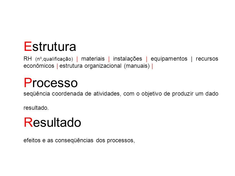 Estrutura RH (nº,qualificação) | materiais | instalações | equipamentos | recursos econômicos | estrutura organizacional (manuais) | Processo seqüênci